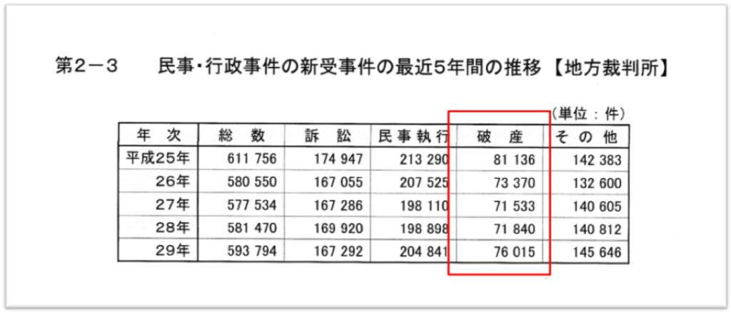 自己破産件数のデータ